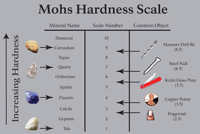 Kit of Mohs' Hardness Mineral Identification